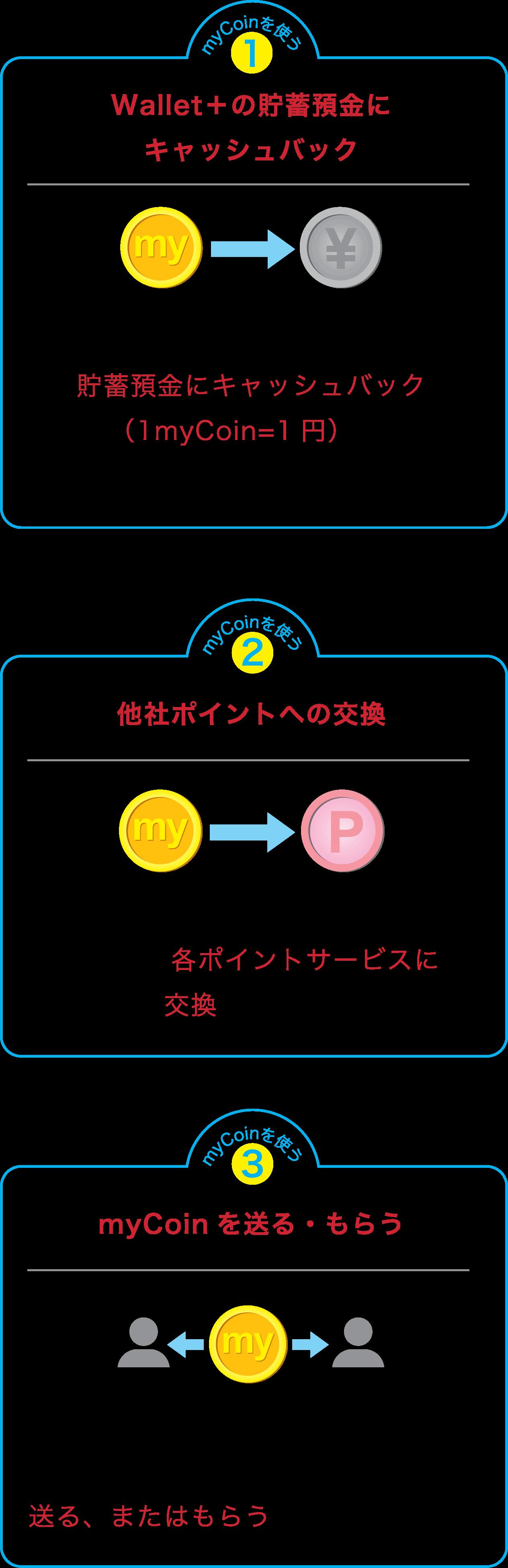 バック 使い方 キャッシュ id